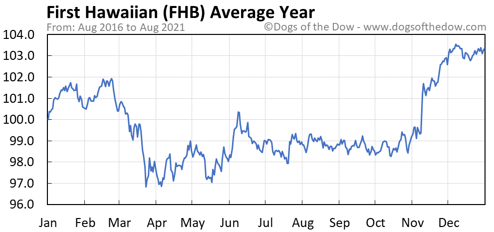 Average year chart for First Hawaiian stock price history