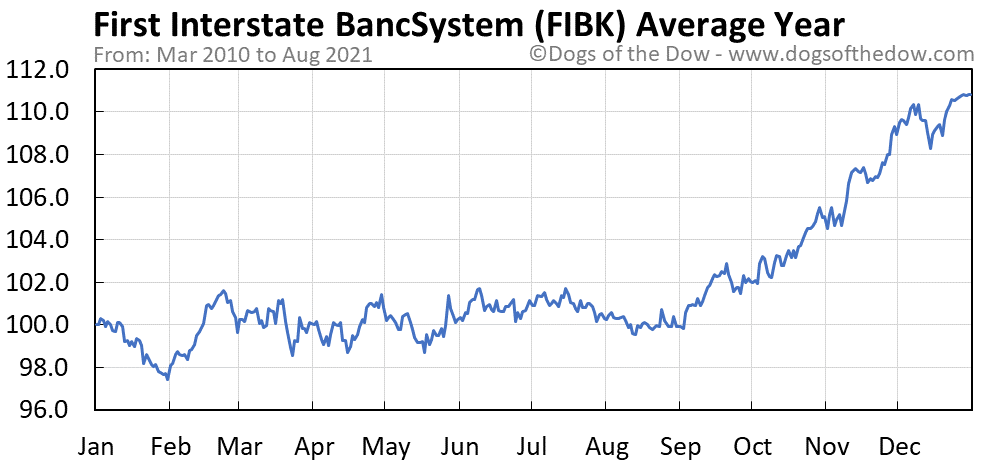 Average year chart for First Interstate BancSystem stock price history