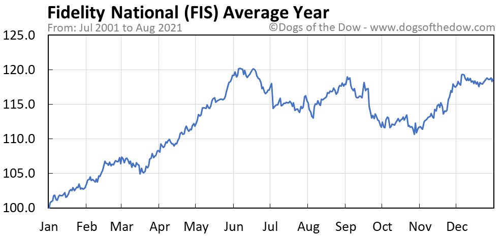 Average year chart for Fidelity National Information Services stock price history