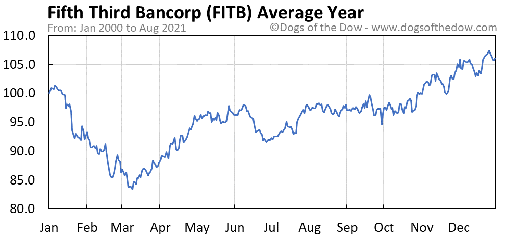 Average year chart for Fifth Third Bancorp stock price history