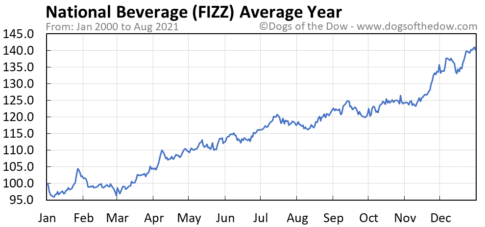 Average year chart for National Beverage stock price history