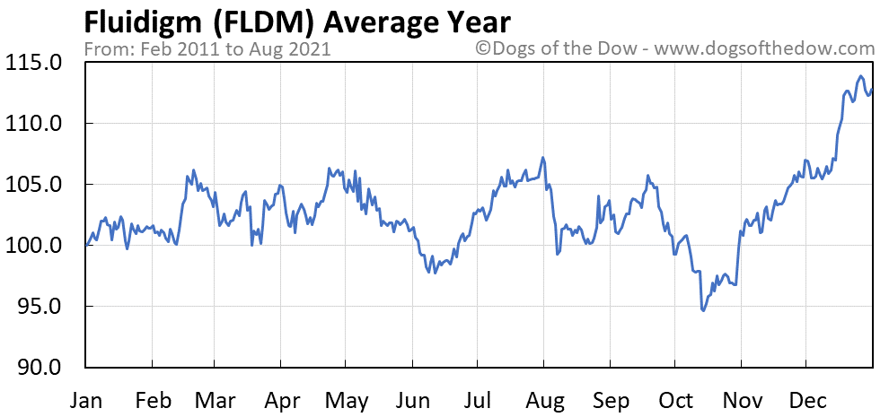 Average year chart for Fluidigm stock price history