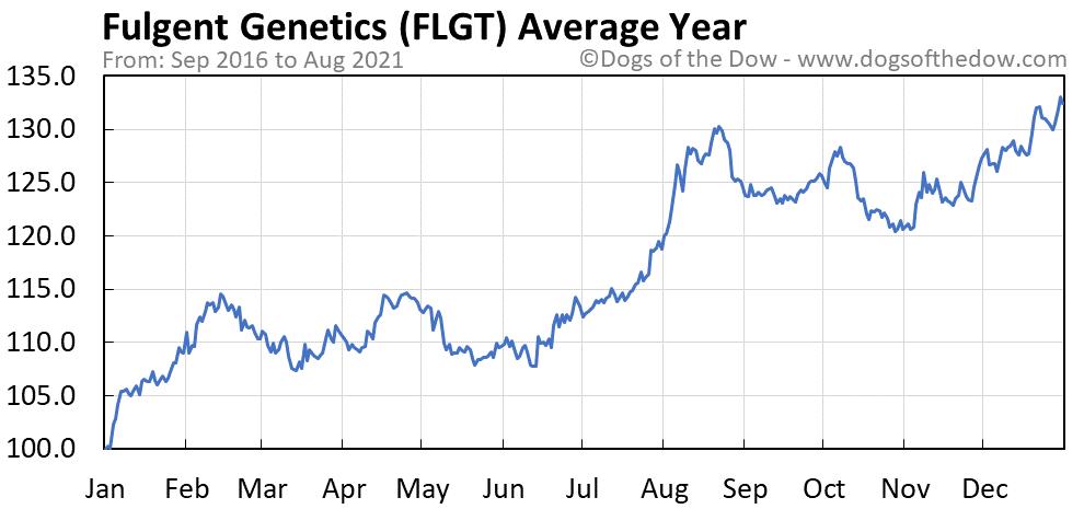 Average year chart for Fulgent Genetics stock price history