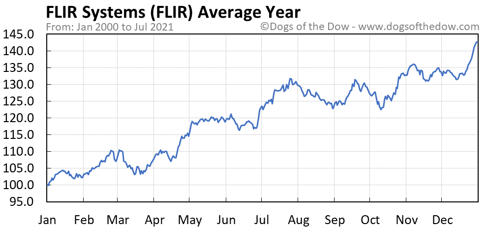 Average year chart for FLIR Systems stock price history