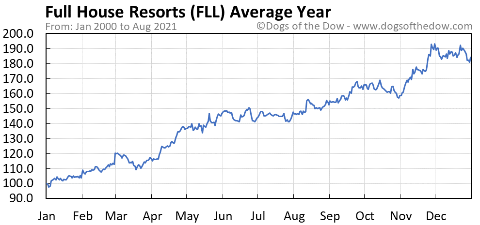 Average year chart for Full House Resorts stock price history