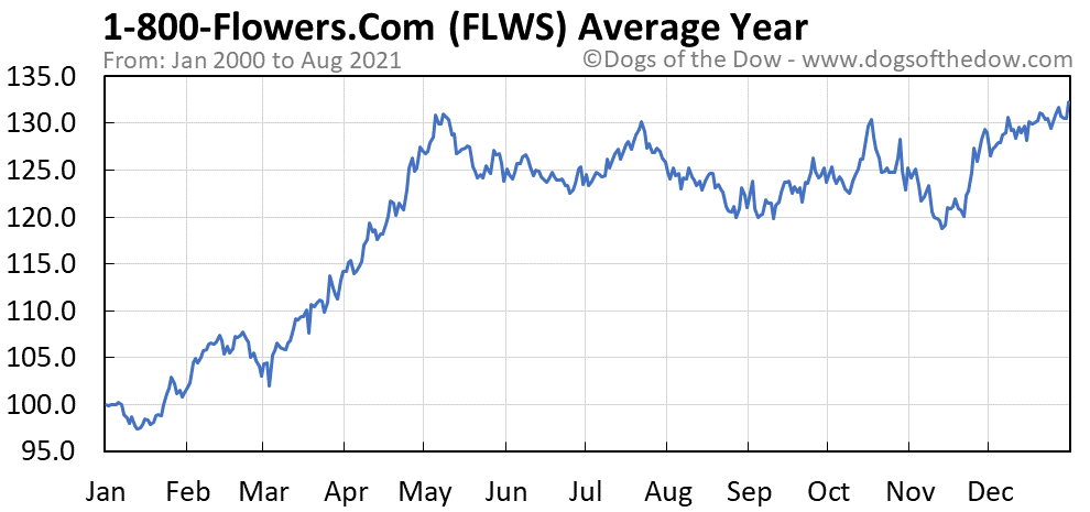 Average year chart for 1-800-Flowers.Com stock price history