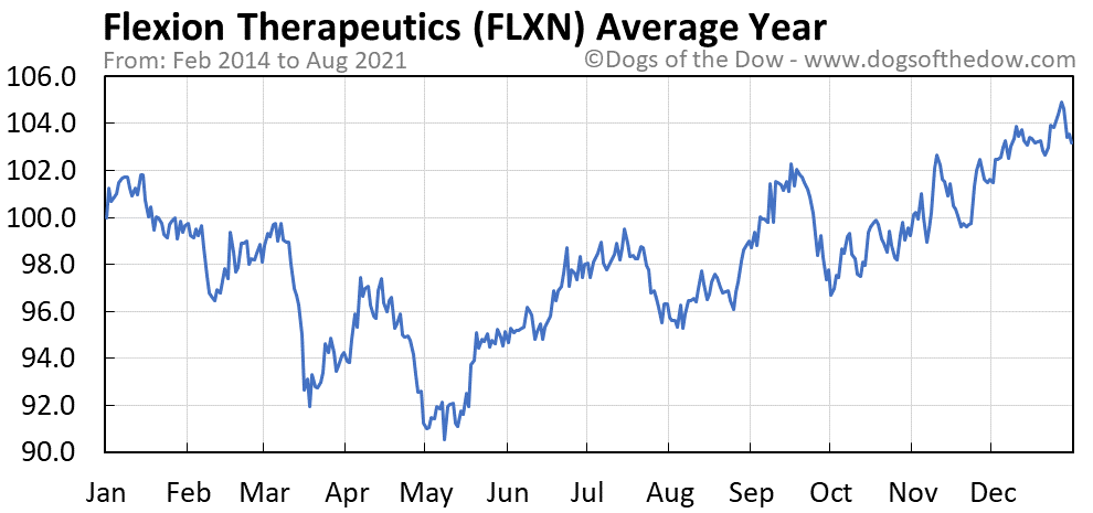 Average year chart for Flexion Therapeutics stock price history