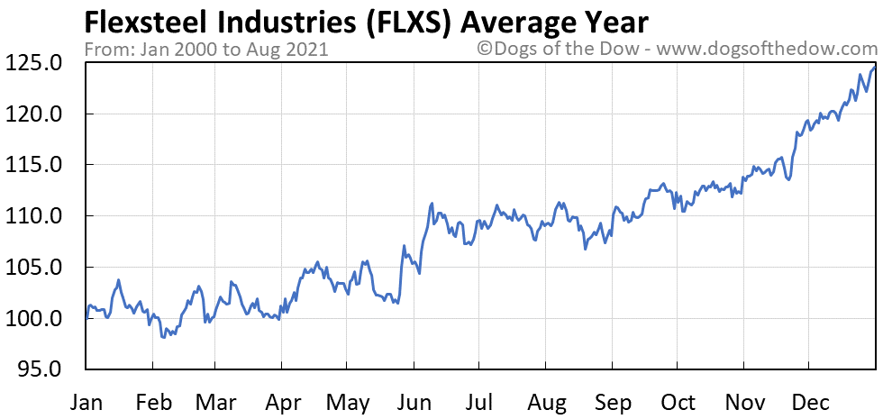 Average year chart for Flexsteel Industries stock price history