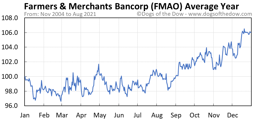 Average year chart for Farmers & Merchants Bancorp stock price history