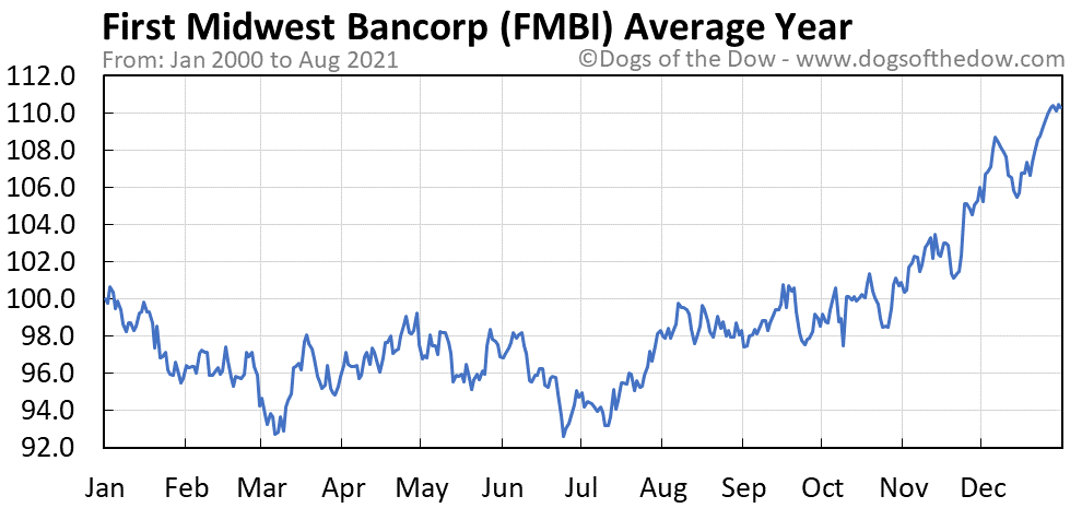 Average year chart for First Midwest Bancorp stock price history