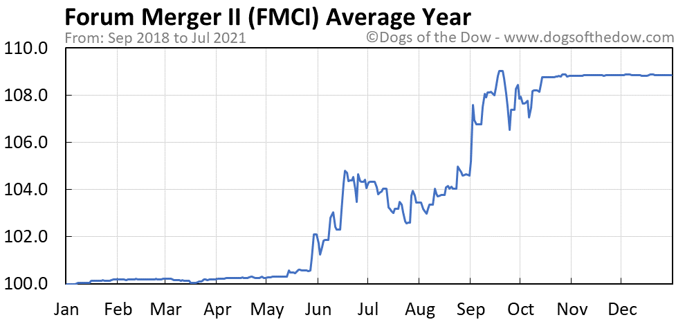 Average year chart for Forum Merger II stock price history