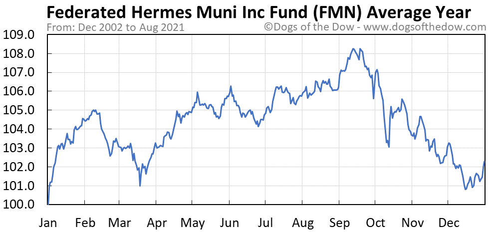 Average year chart for Federated Premier Municipal Income stock price history