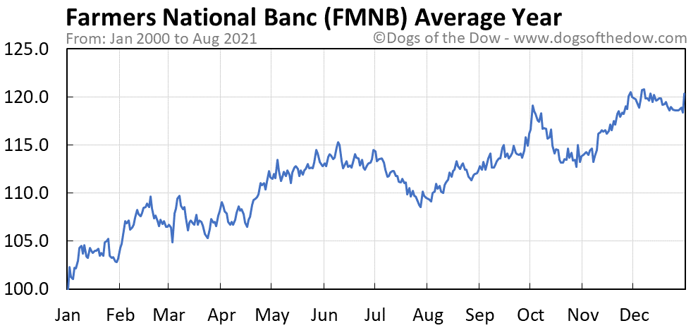 Average year chart for Farmers National Banc stock price history