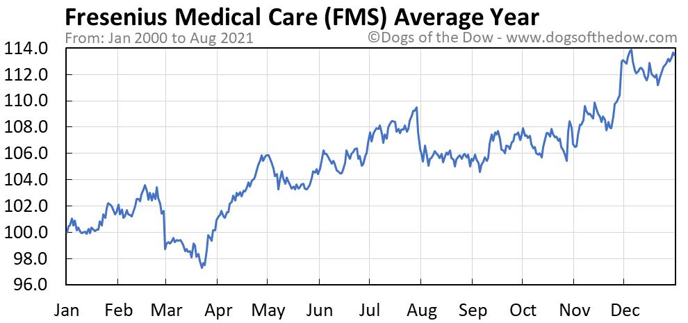 Average year chart for Fresenius Medical Care AG & Co KGaA stock price history
