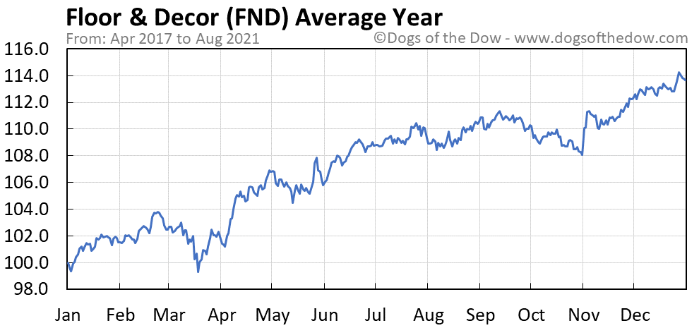 Average year chart for Floor & Decor stock price history