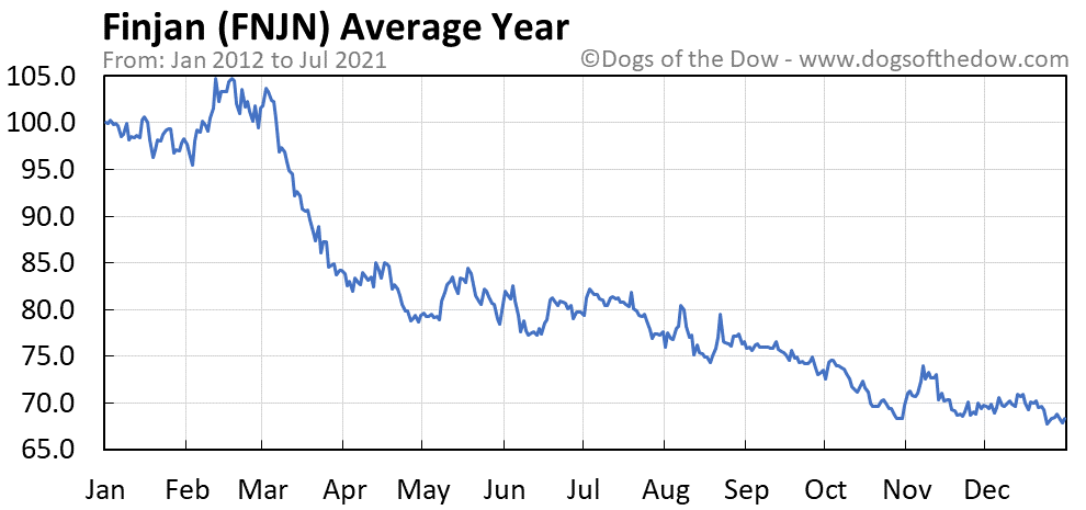 Average year chart for Finjan stock price history