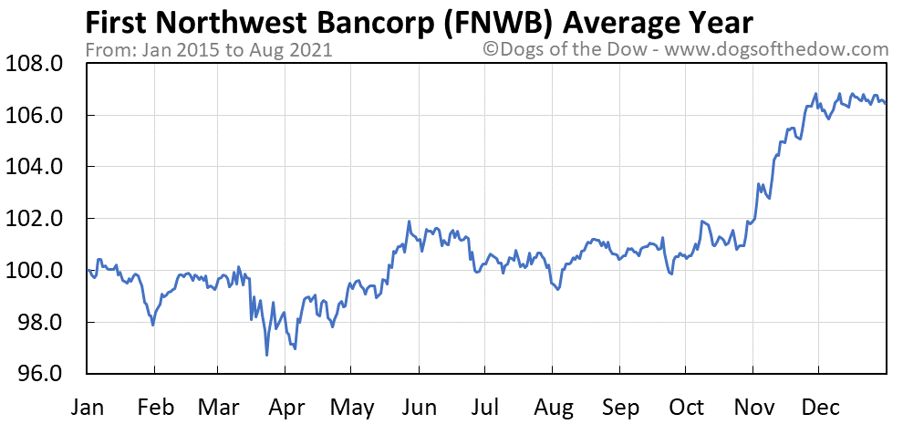 Average year chart for First Northwest Bancorp stock price history