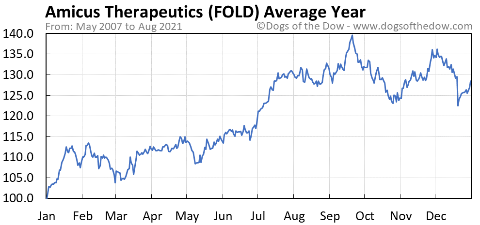 Average year chart for Amicus Therapeutics stock price history