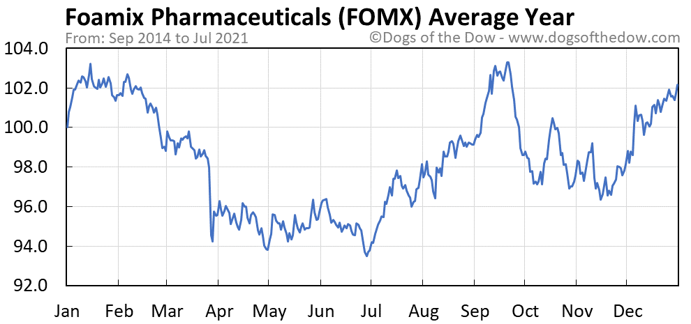 Average year chart for Foamix Pharmaceuticals stock price history
