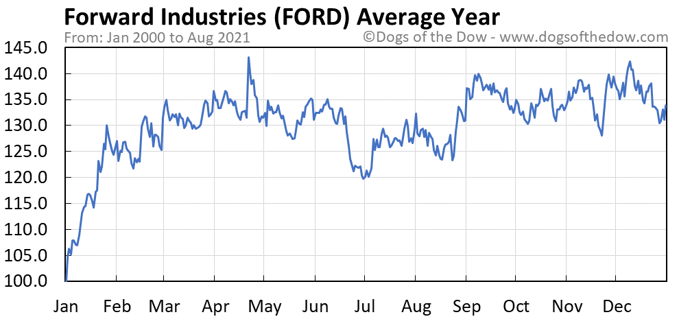 Average year chart for Forward Industries stock price history