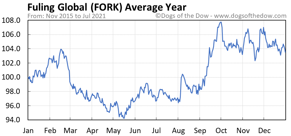 Average year chart for Fuling Global stock price history