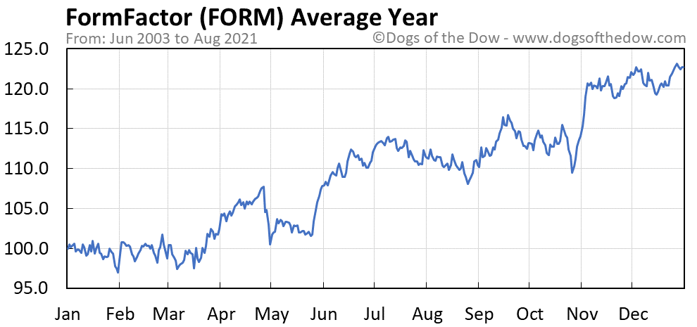 Average year chart for FormFactor stock price history