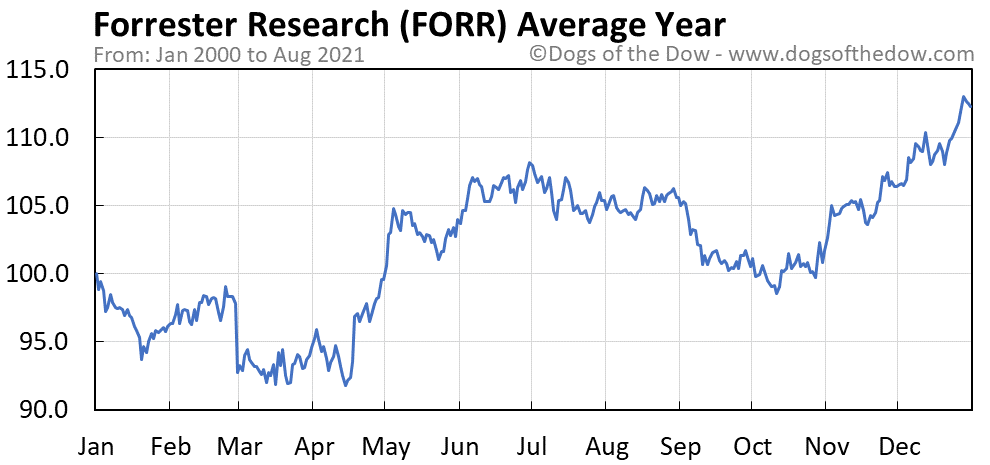 Average year chart for Forrester Research stock price history