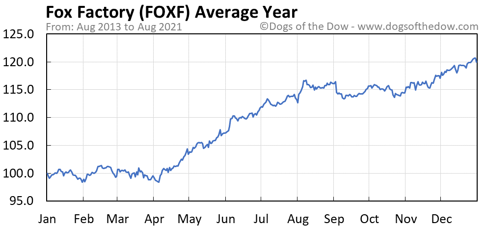 Average year chart for Fox Factory stock price history
