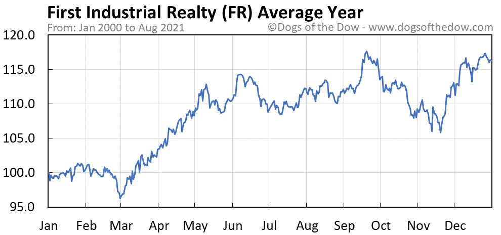 Average year chart for First Industrial Realty stock price history
