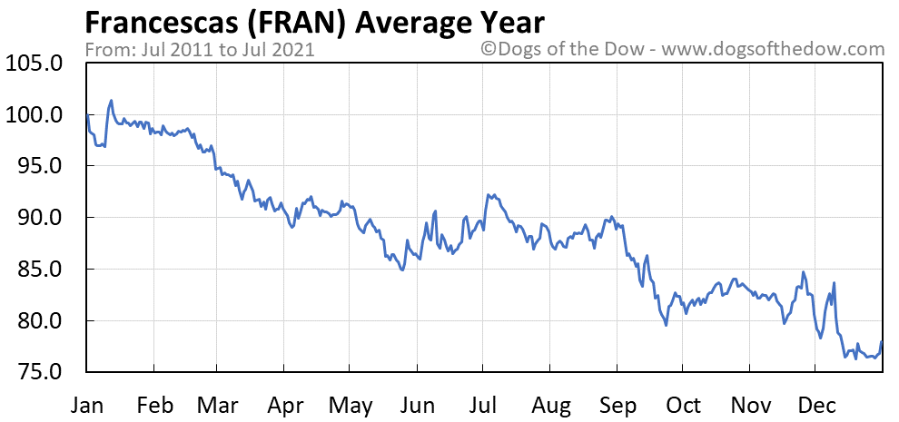 Average year chart for Francescas stock price history