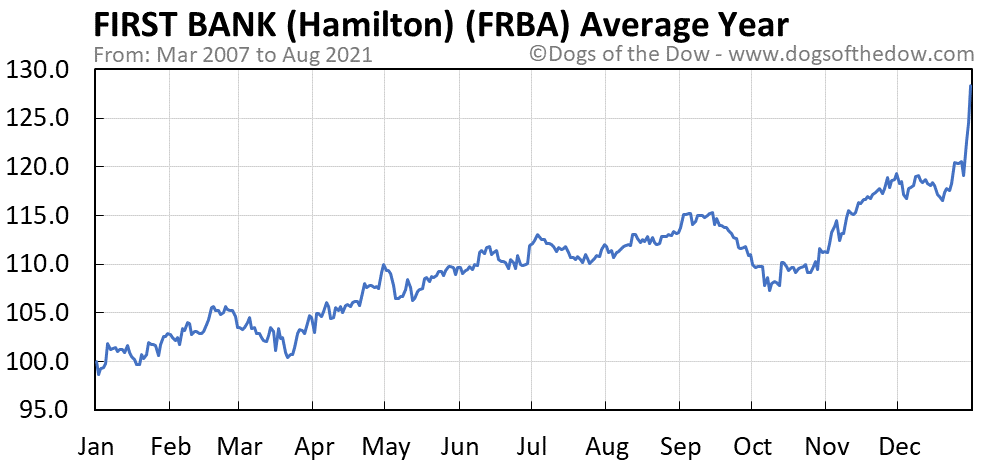 Average year chart for First Bank stock price history