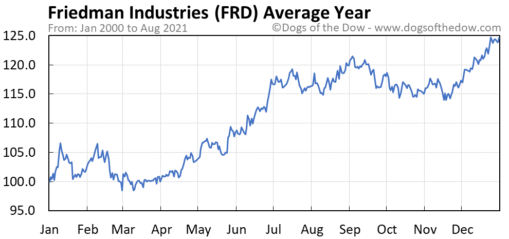 Average year chart for Friedman Industries stock price history