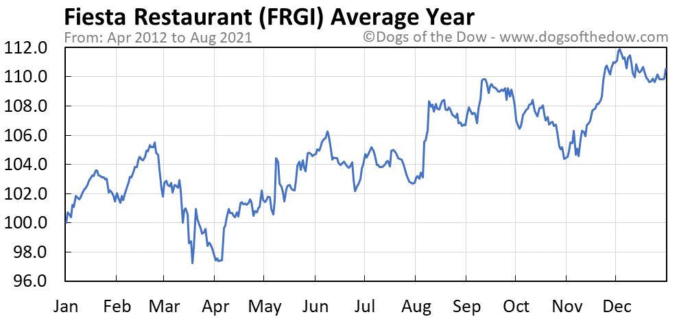 Average year chart for Fiesta Restaurant stock price history