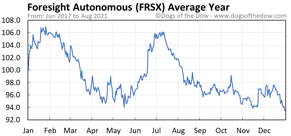 Average year chart for Foresight Autonomous stock price history