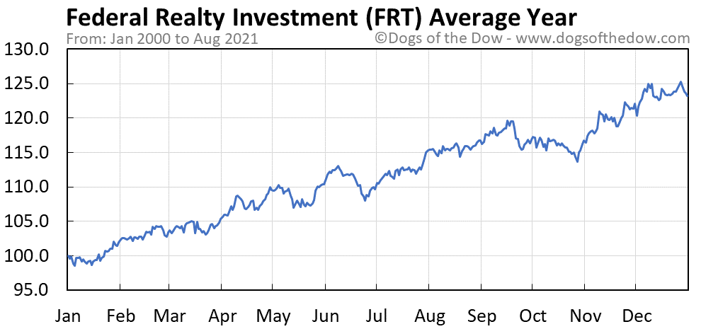 Average year chart for Federal Realty Investment stock price history