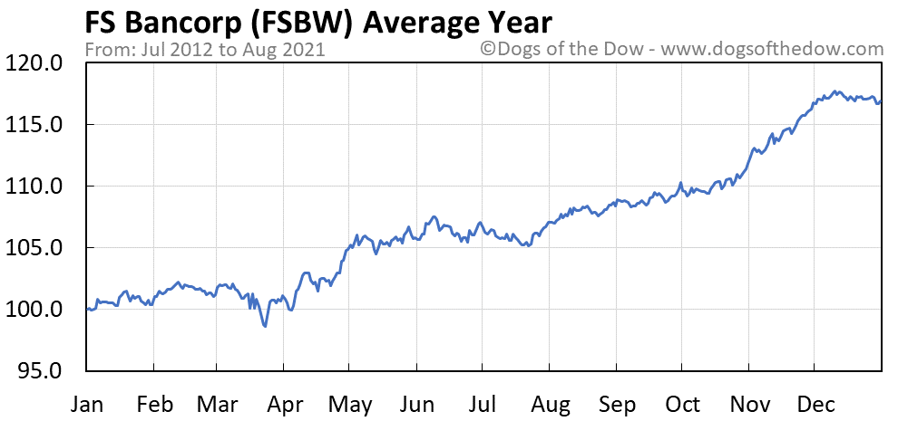 Average year chart for FS Bancorp stock price history