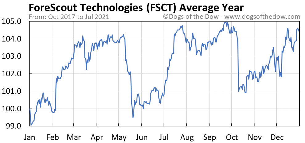 Average year chart for ForeScout Technologies stock price history
