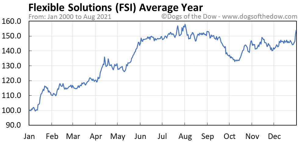 Average year chart for Flexible Solutions stock price history