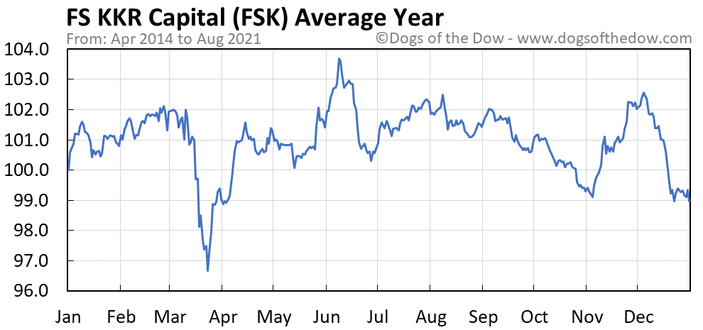 Average year chart for FS KKR Capital stock price history