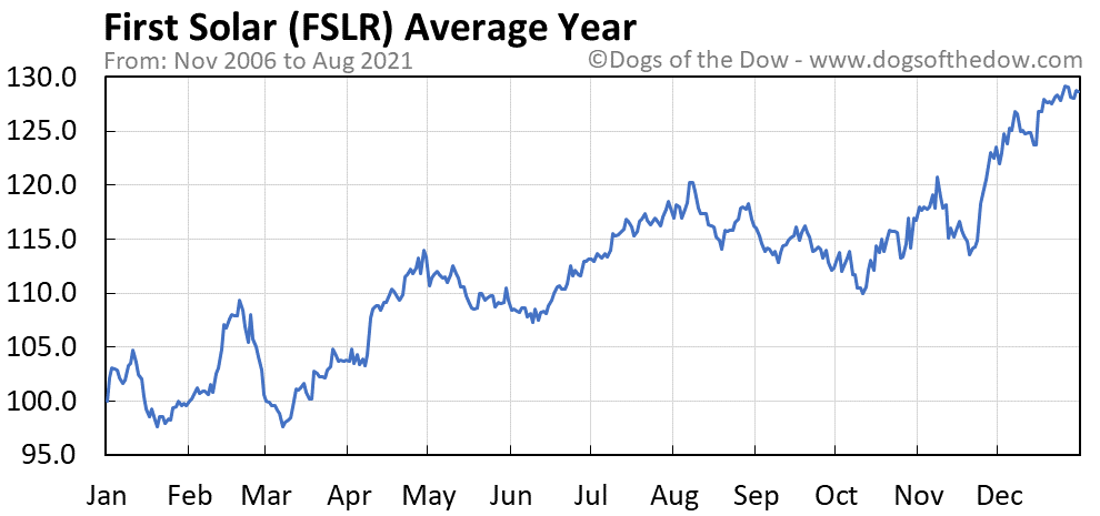 Average year chart for First Solar stock price history