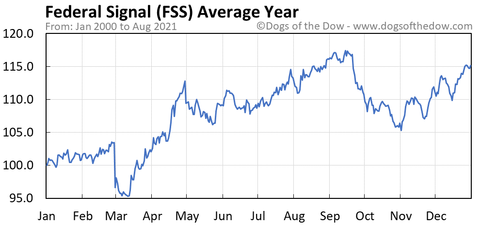 Average year chart for Federal Signal stock price history