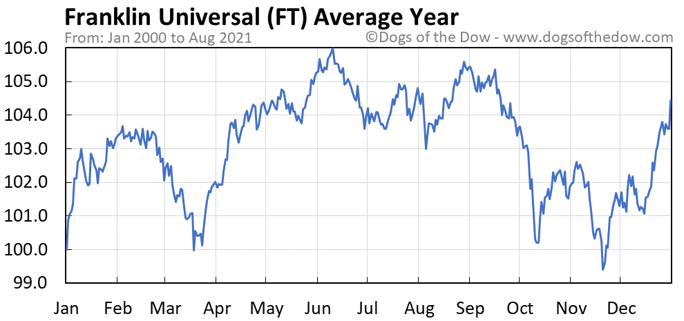 Average year chart for Franklin Universal stock price history