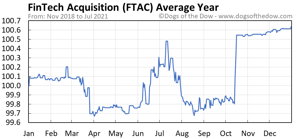 Average year chart for FinTech Acquisition stock price history