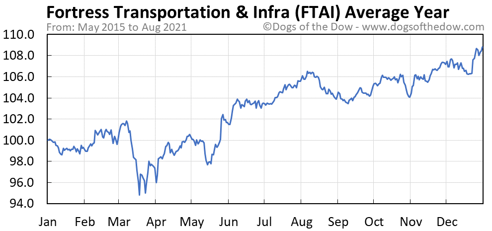 Average year chart for Fortress Transportation and Infrastructure Invest stock price history