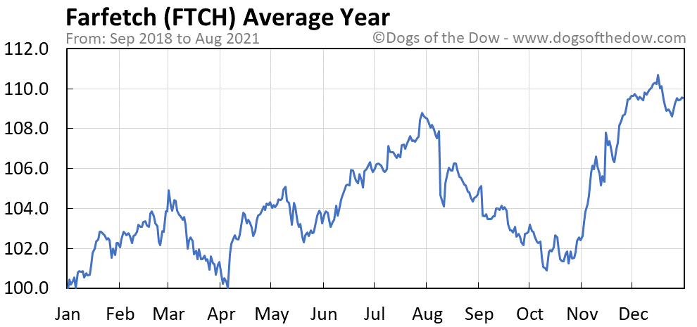 Average year chart for Farfetch stock price history