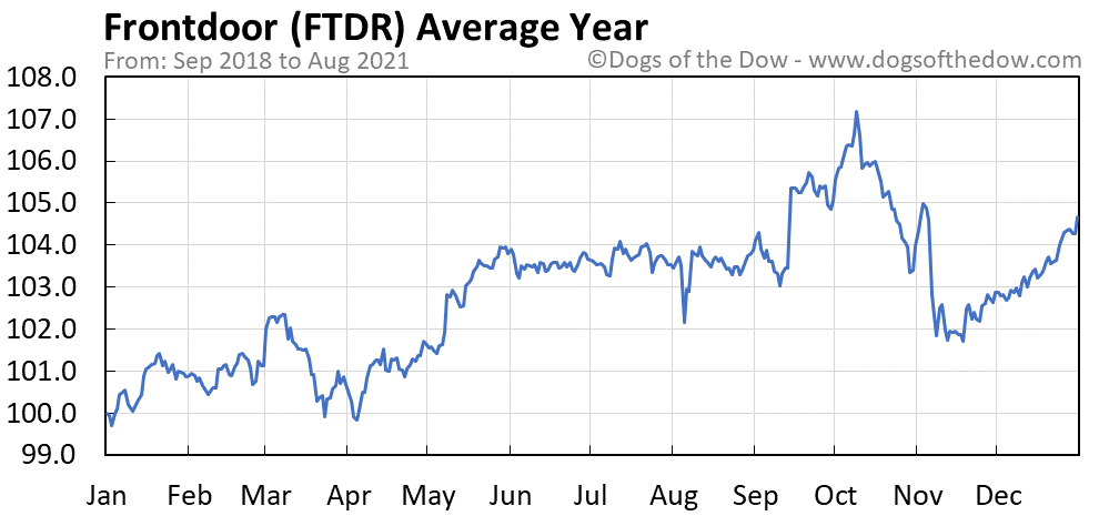 Average year chart for Frontdoor stock price history