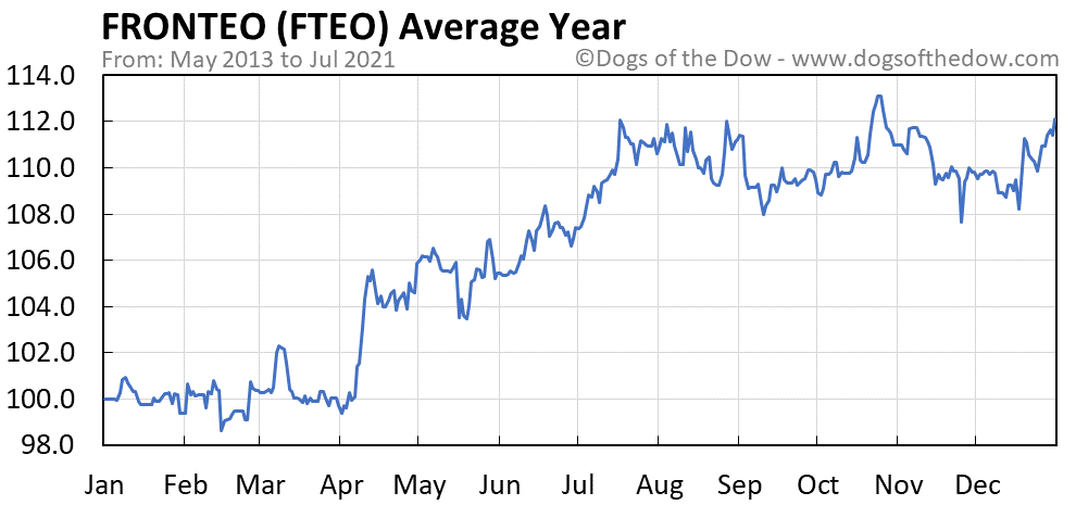 Average year chart for FRONTEO stock price history