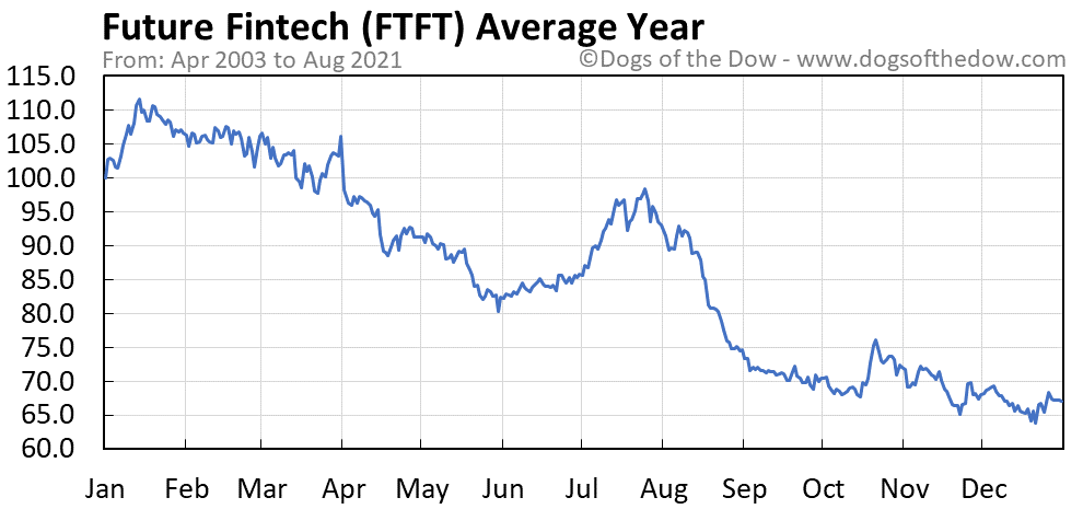 Average year chart for Future Fintech stock price history