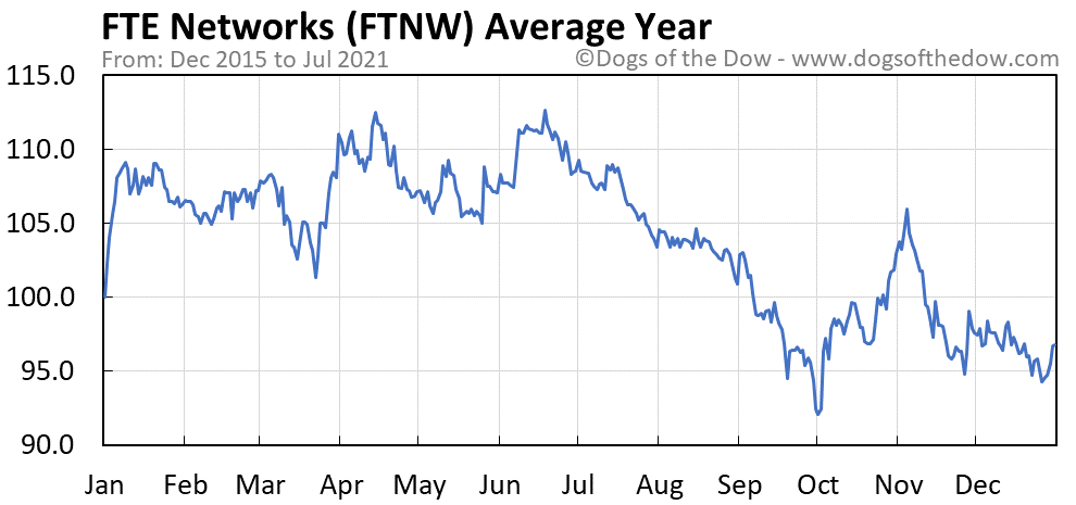 Average year chart for FTE Networks stock price history