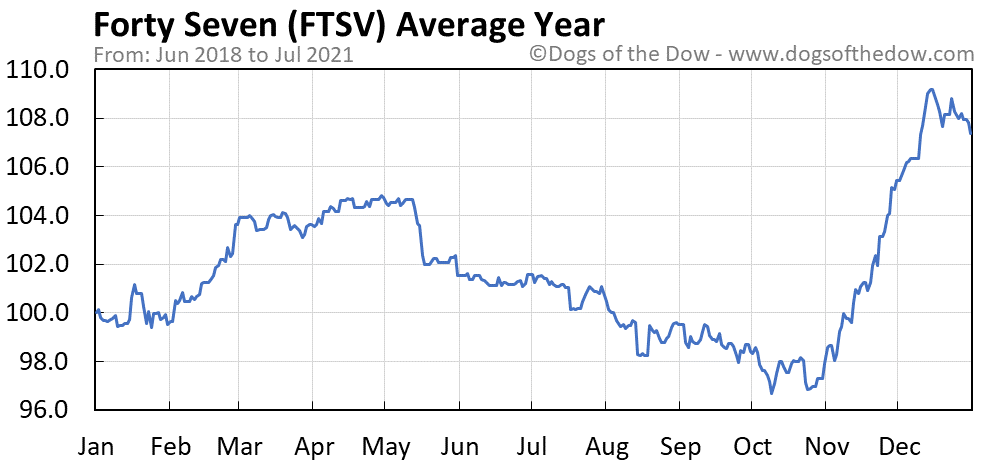 Average year chart for Forty Seven stock price history